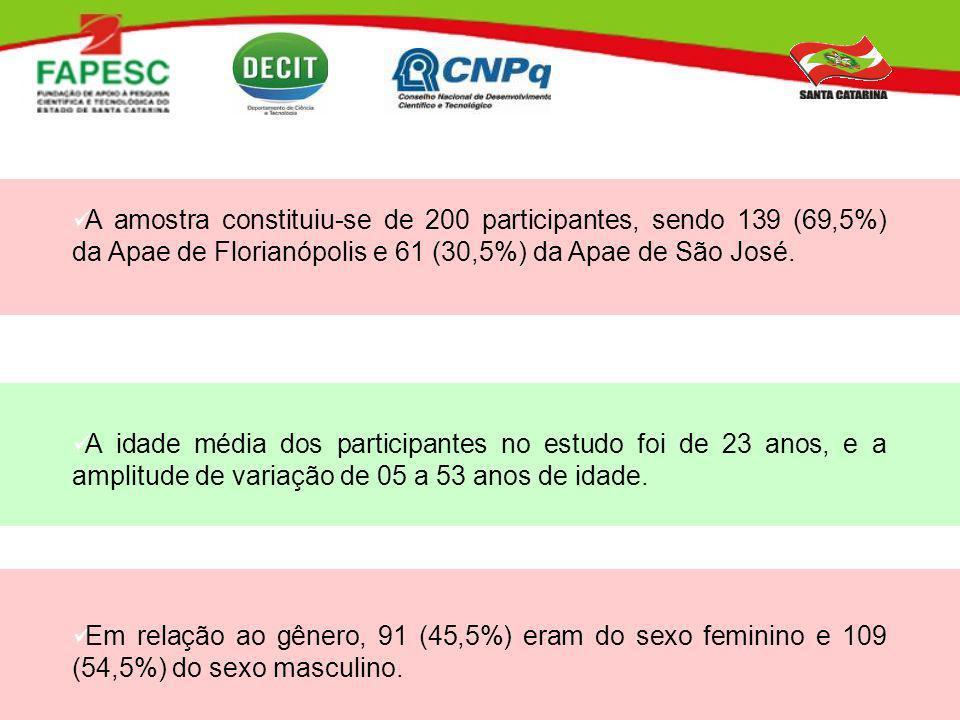 A amostra constituiu-se de 200 participantes, sendo 139 (69,5%) da Apae de Florianópolis e 61 (30,5%) da Apae de São José.
