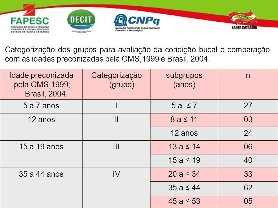Categorização (grupo)