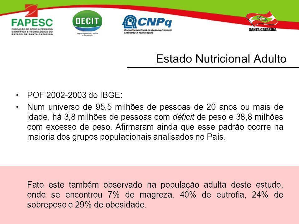 Estado Nutricional Adulto