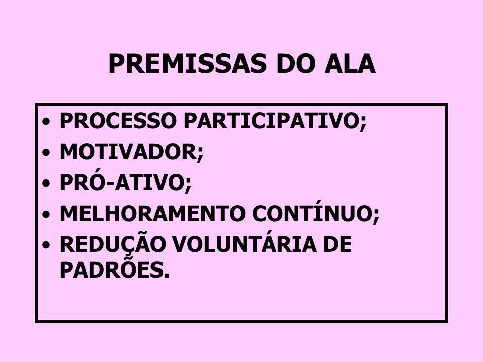 PREMISSAS DO ALA PROCESSO PARTICIPATIVO; MOTIVADOR; PRÓ-ATIVO;