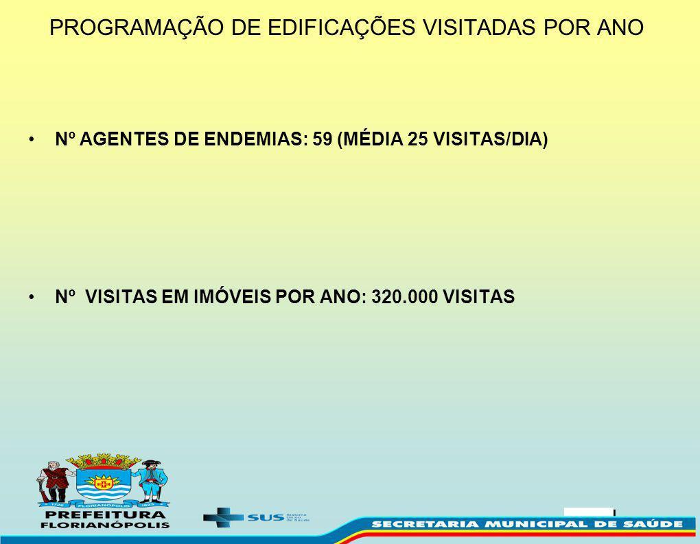 PROGRAMAÇÃO DE EDIFICAÇÕES VISITADAS POR ANO