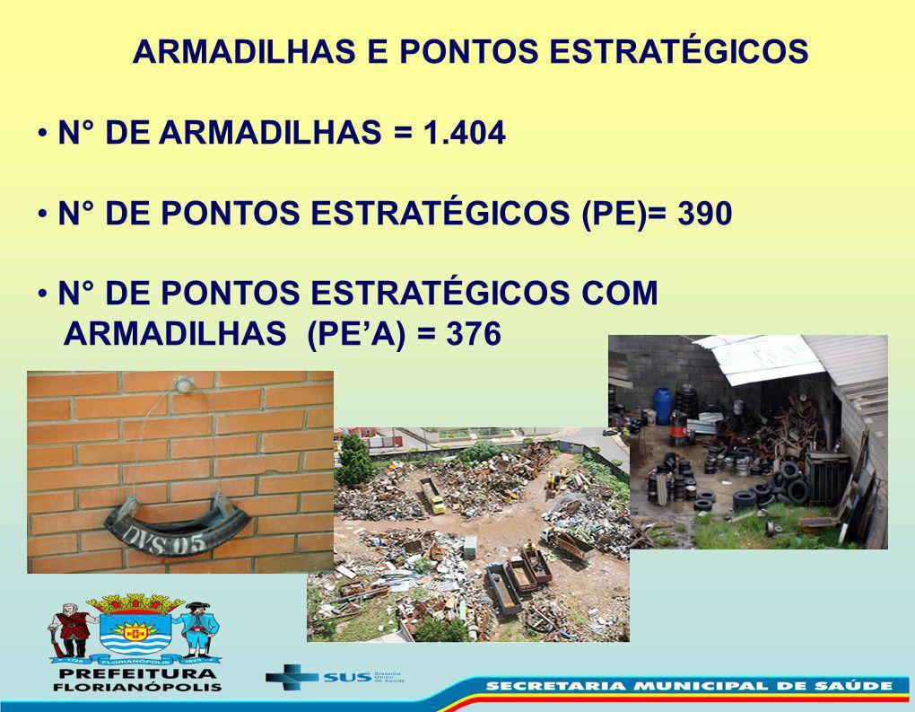 ARMADILHAS E PONTOS ESTRATÉGICOS
