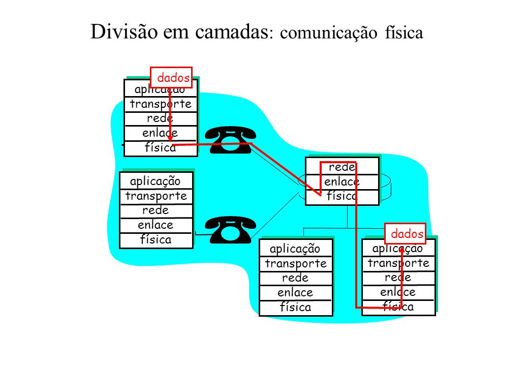 Divisão em camadas: comunicação física