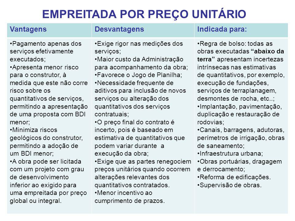 EMPREITADA POR PREÇO UNITÁRIO