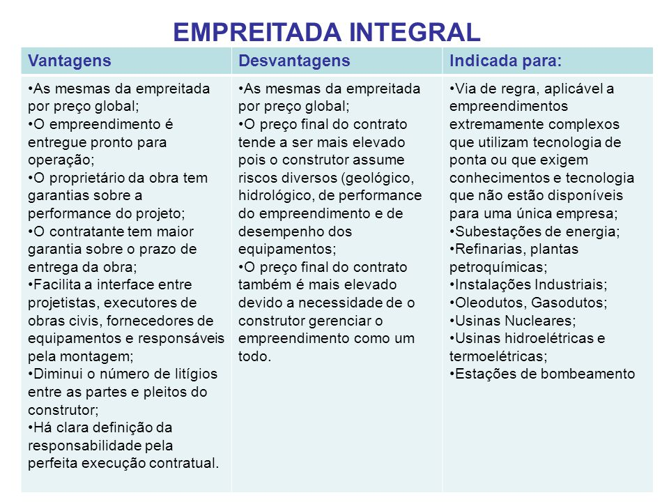 EMPREITADA INTEGRAL Vantagens Desvantagens Indicada para: