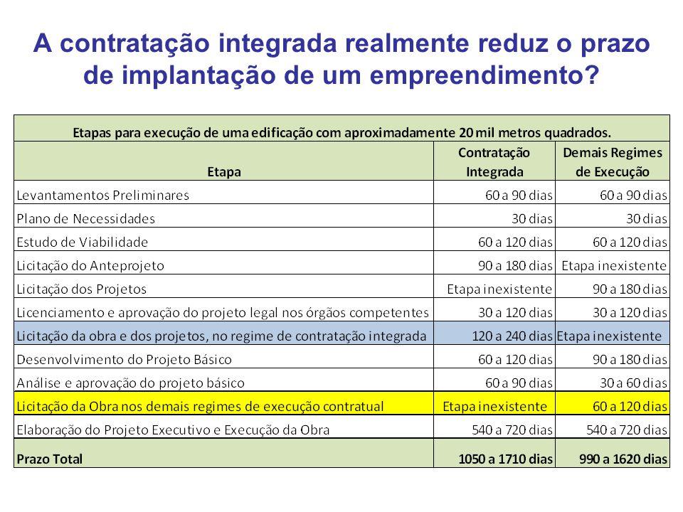 A contratação integrada realmente reduz o prazo de implantação de um empreendimento