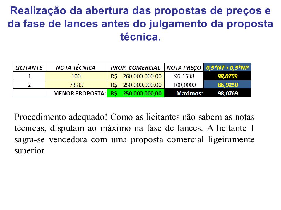 Realização da abertura das propostas de preços e da fase de lances antes do julgamento da proposta técnica.