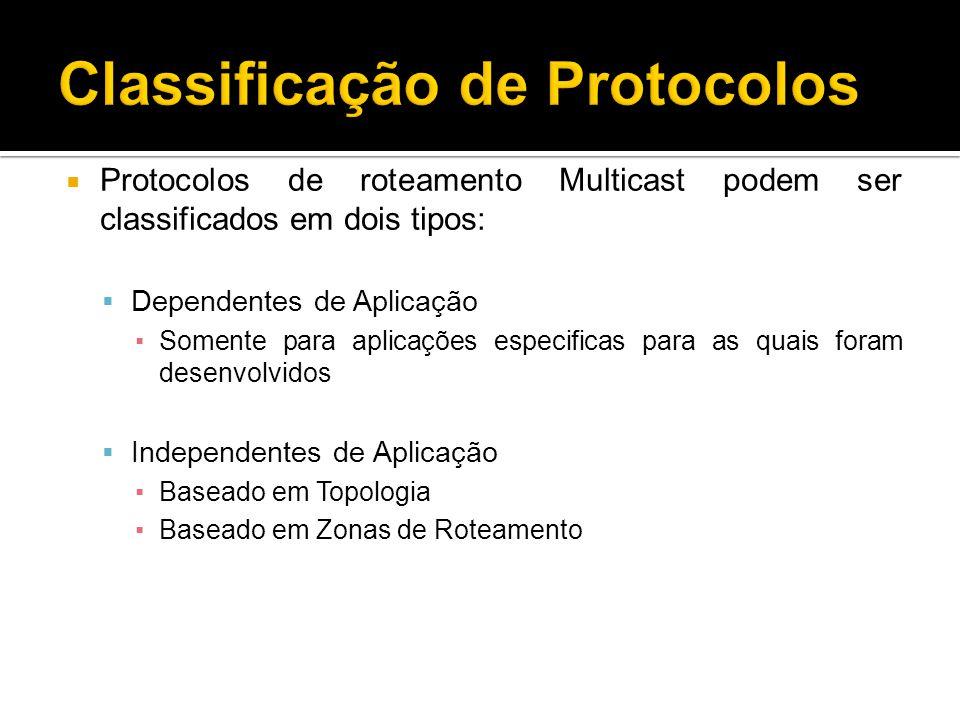 Classificação de Protocolos