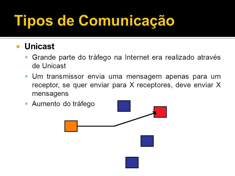 Tipos de Comunicação Unicast