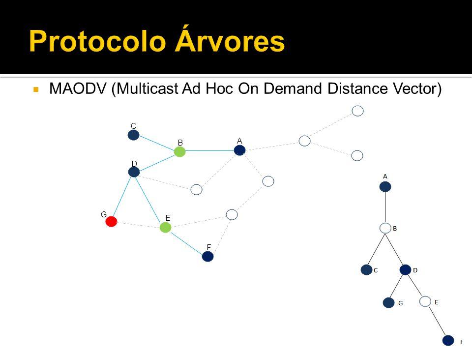 Protocolo Árvores MAODV (Multicast Ad Hoc On Demand Distance Vector) C