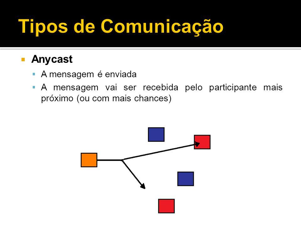 Tipos de Comunicação Anycast A mensagem é enviada