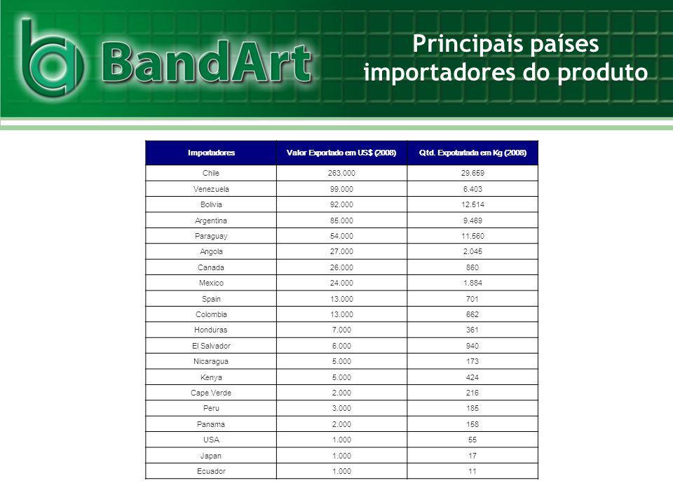 Principais países importadores do produto