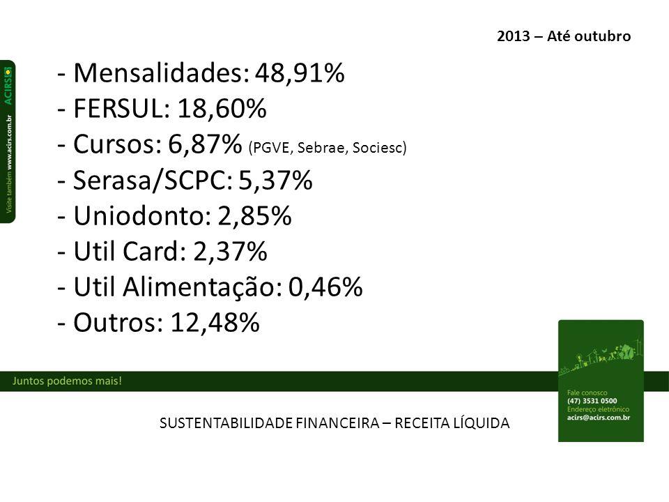 SUSTENTABILIDADE FINANCEIRA – RECEITA LÍQUIDA