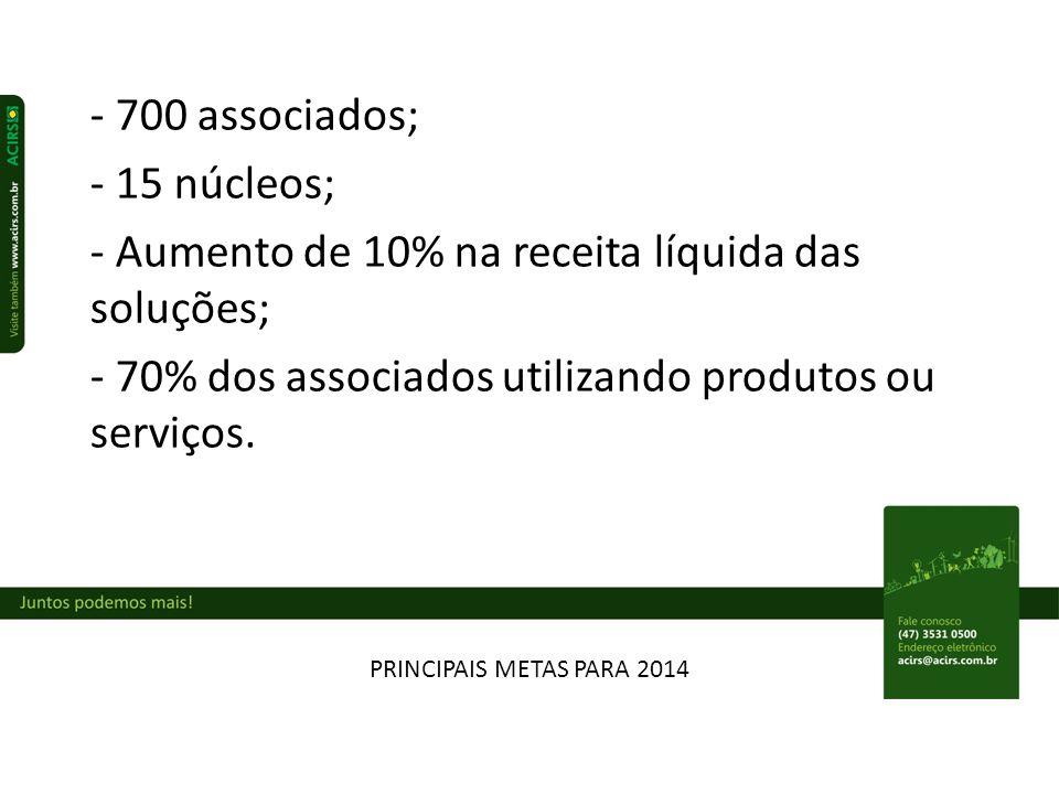 - Aumento de 10% na receita líquida das soluções;