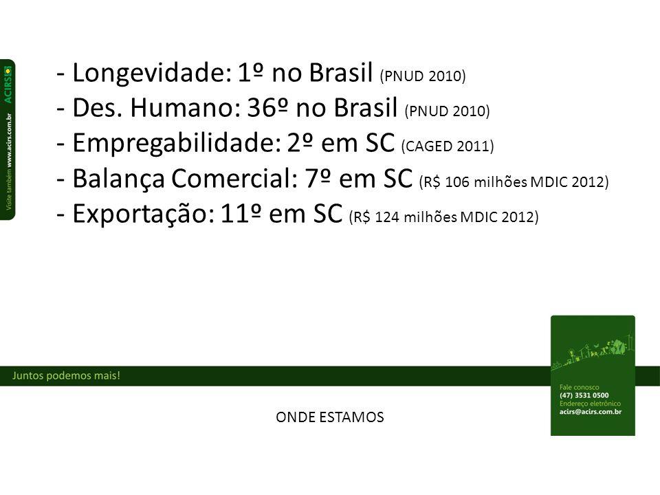 - Longevidade: 1º no Brasil (PNUD 2010)