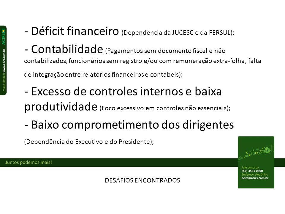 - Déficit financeiro (Dependência da JUCESC e da FERSUL);