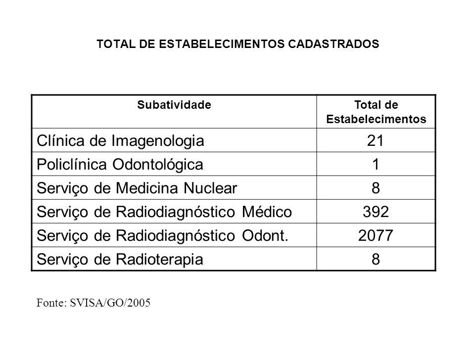 TOTAL DE ESTABELECIMENTOS CADASTRADOS
