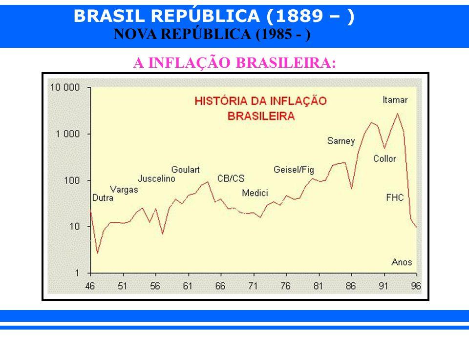 A INFLAÇÃO BRASILEIRA: