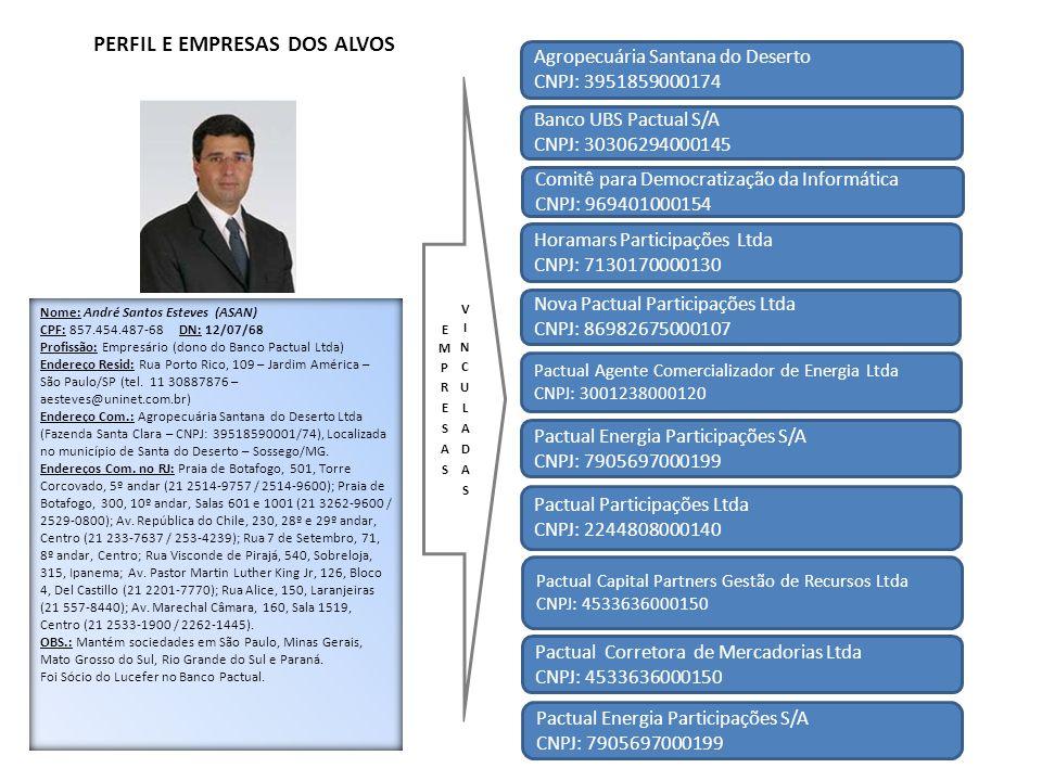 PERFIL E EMPRESAS DOS ALVOS