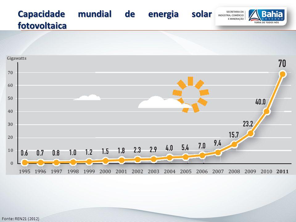 Capacidade mundial de energia solar fotovoltaica