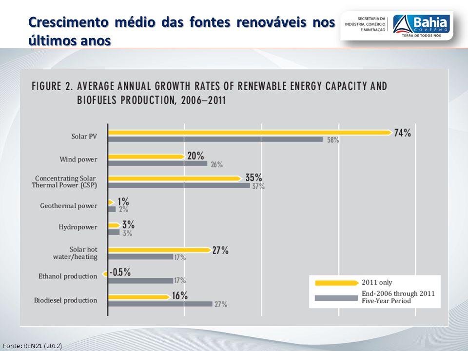 Crescimento médio das fontes renováveis nos últimos anos