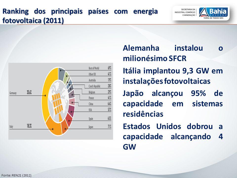 Ranking dos principais países com energia fotovoltaica (2011)