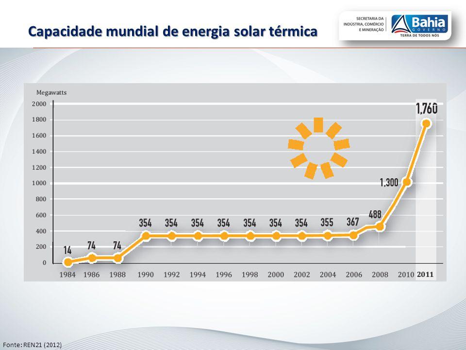 Capacidade mundial de energia solar térmica