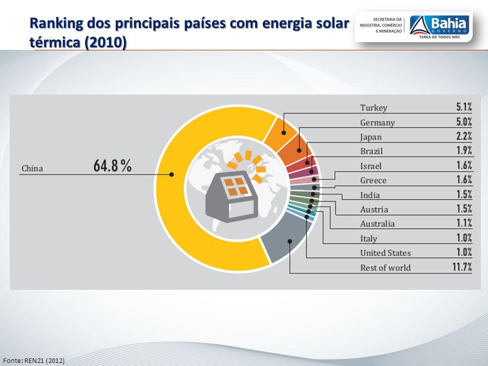 Ranking dos principais países com energia solar térmica (2010)