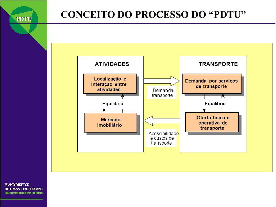 CONCEITO DO PROCESSO DO PDTU