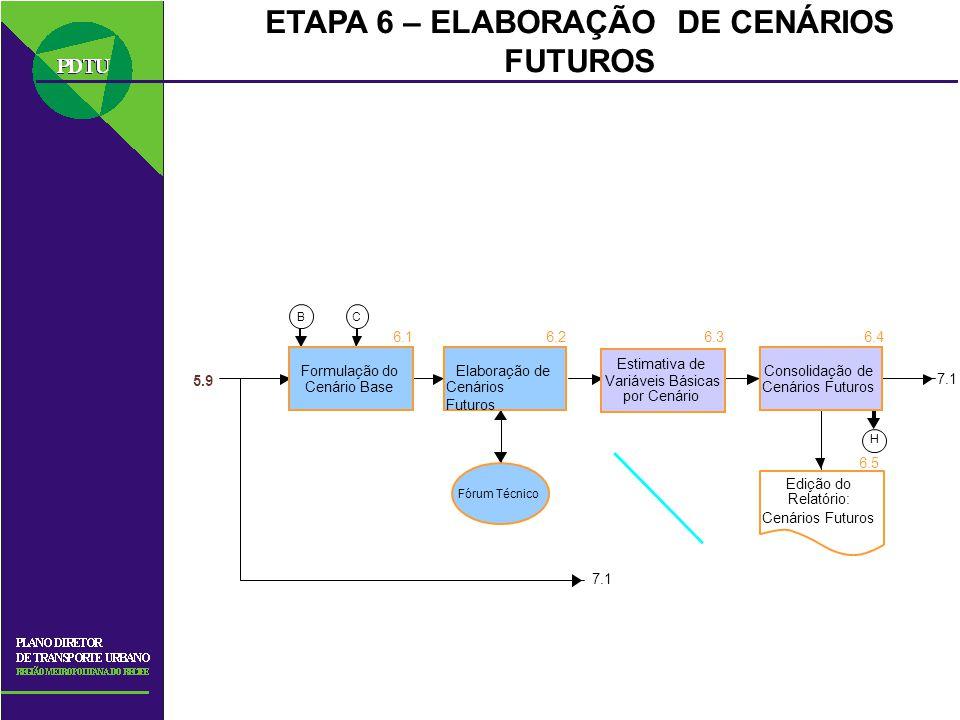 ETAPA 6 – ELABORAÇÃO DE CENÁRIOS FUTUROS