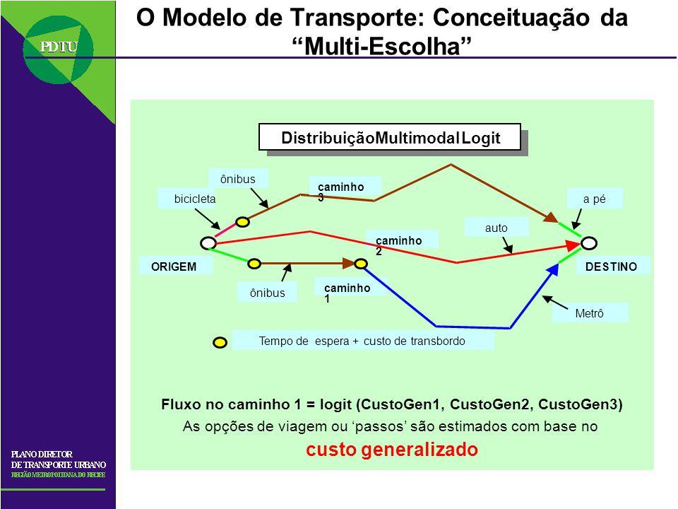 O Modelo de Transporte: Conceituação da Multi-Escolha