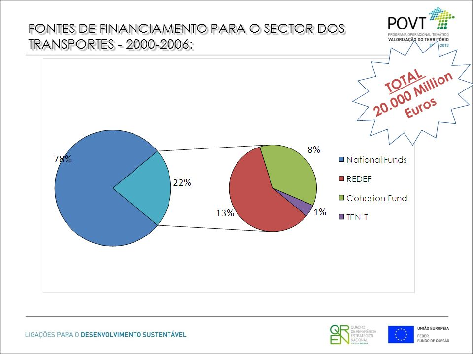 FONTES DE FINANCIAMENTO PARA O SECTOR DOS