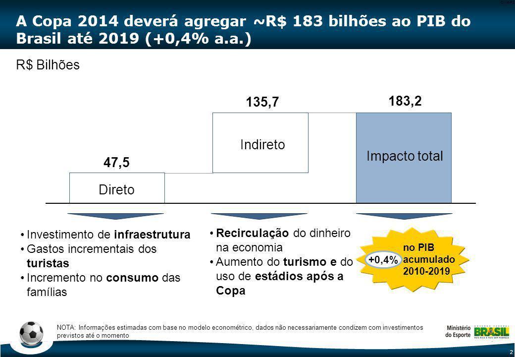 Benefícios econômicos com a Copa 2014: R$ 47 bilhões de impacto direto