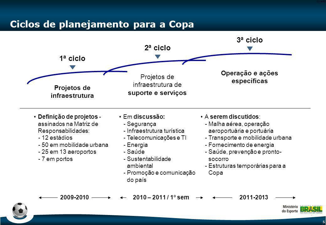 Estruturas do Governo Federal para definição e coordenação das ações