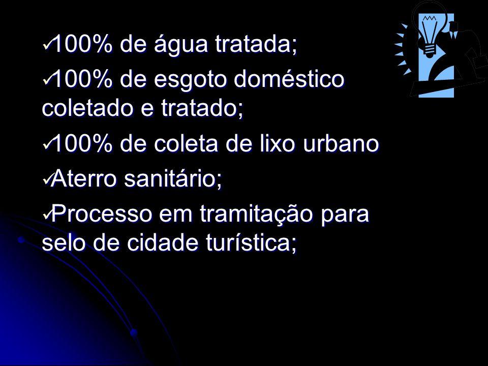 100% de água tratada; 100% de esgoto doméstico coletado e tratado; 100% de coleta de lixo urbano. Aterro sanitário;