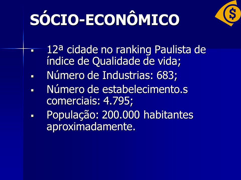 SÓCIO-ECONÔMICO 12ª cidade no ranking Paulista de índice de Qualidade de vida; Número de Industrias: 683;