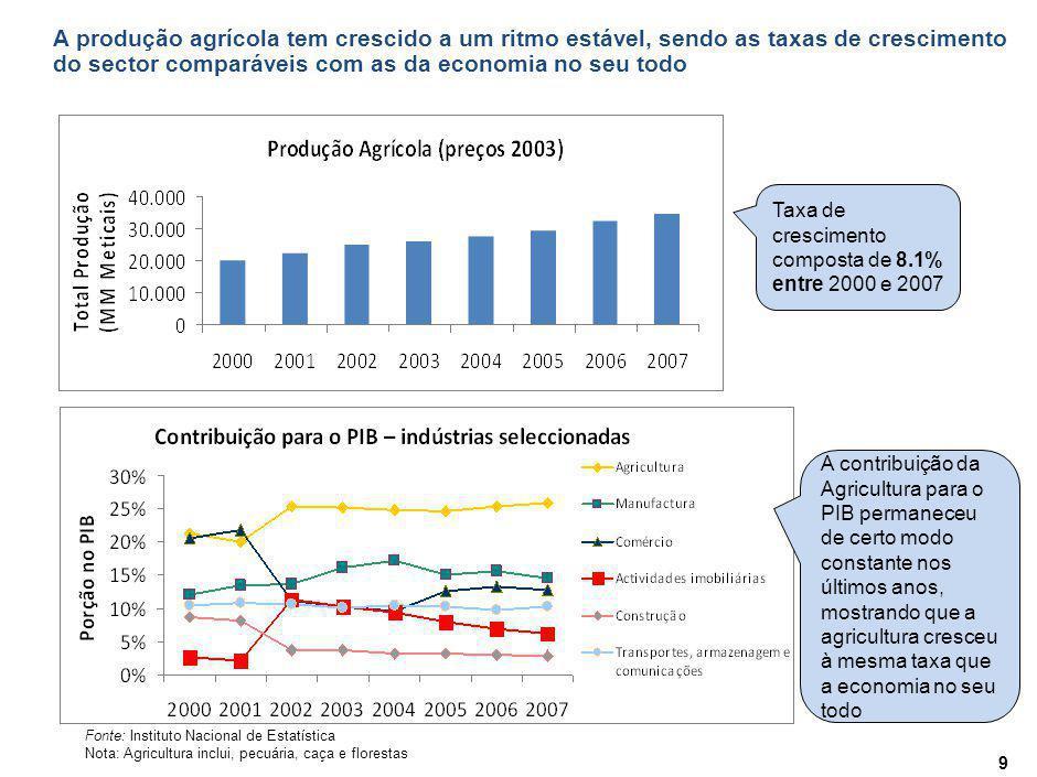 Contribuição por Província na produção agrícola Percentagem, 2006