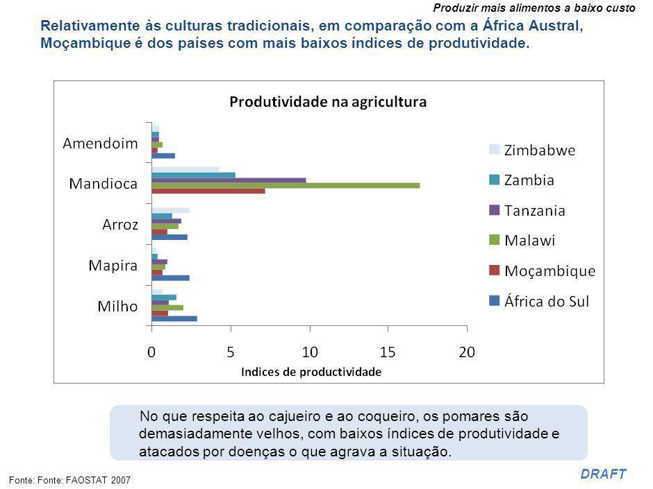 Produtividade na agricultura**