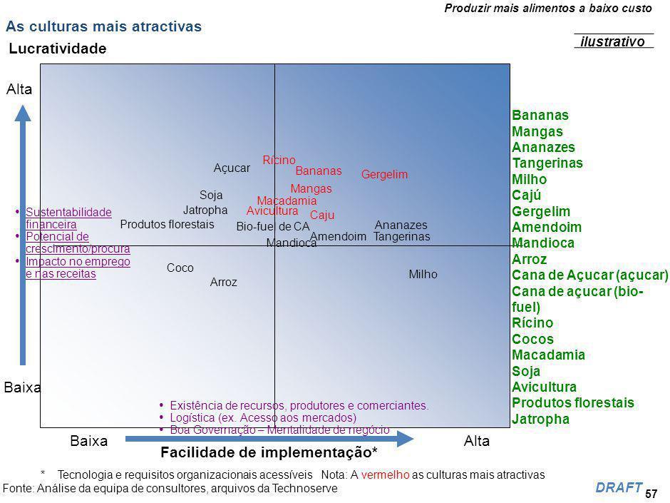 Revisão dos indicadores económicos e financeiros