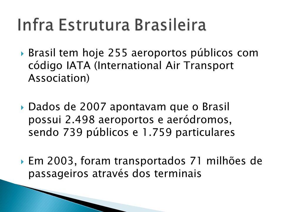 Infra Estrutura Brasileira