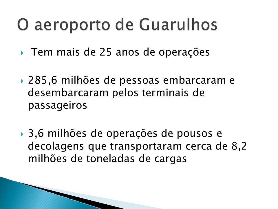 O aeroporto de Guarulhos