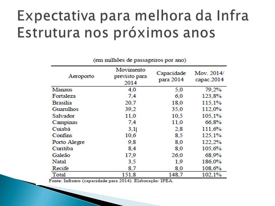 Expectativa para melhora da Infra Estrutura nos próximos anos