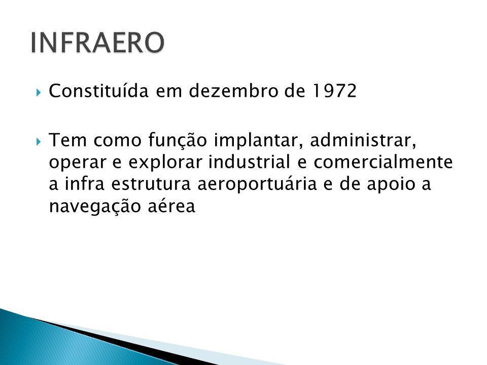 INFRAERO Constituída em dezembro de 1972
