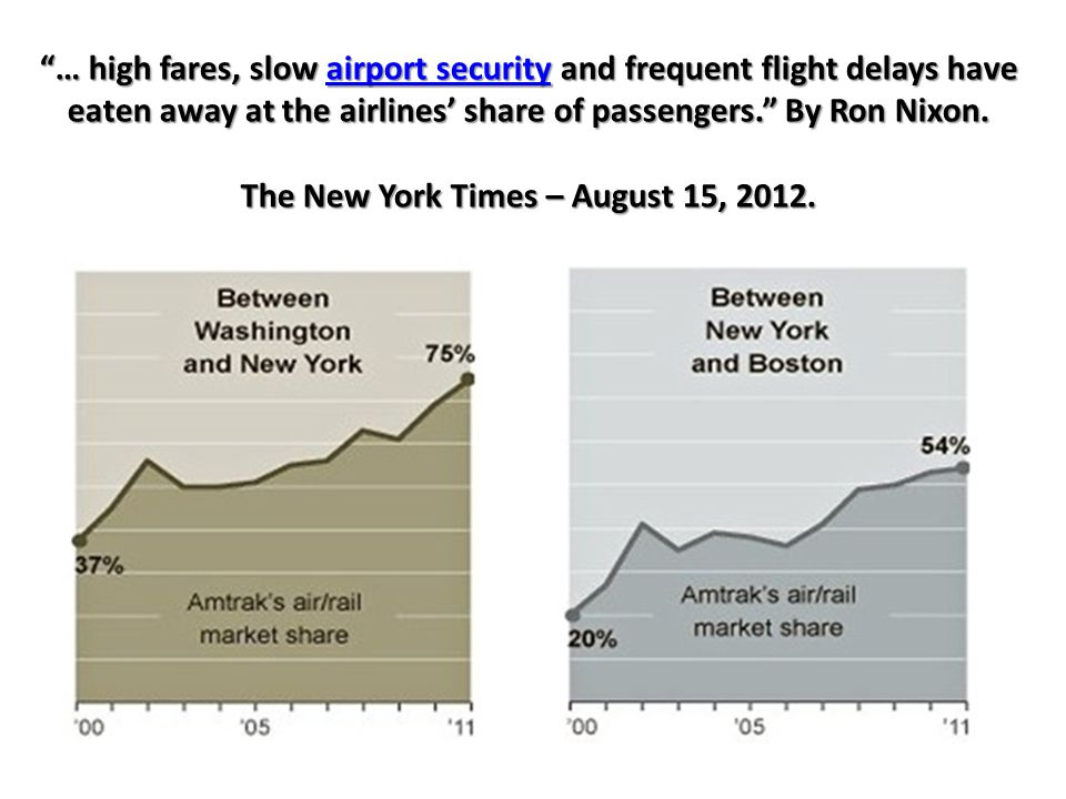 … high fares, slow airport security and frequent flight delays have eaten away at the airlines' share of passengers. By Ron Nixon.