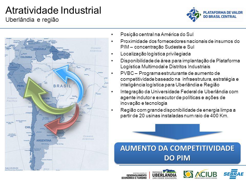 Atratividade Industrial Uberlândia e região