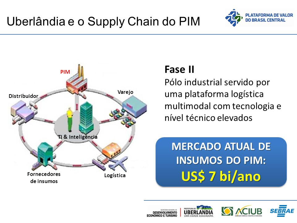 Uberlândia e o Supply Chain do PIM
