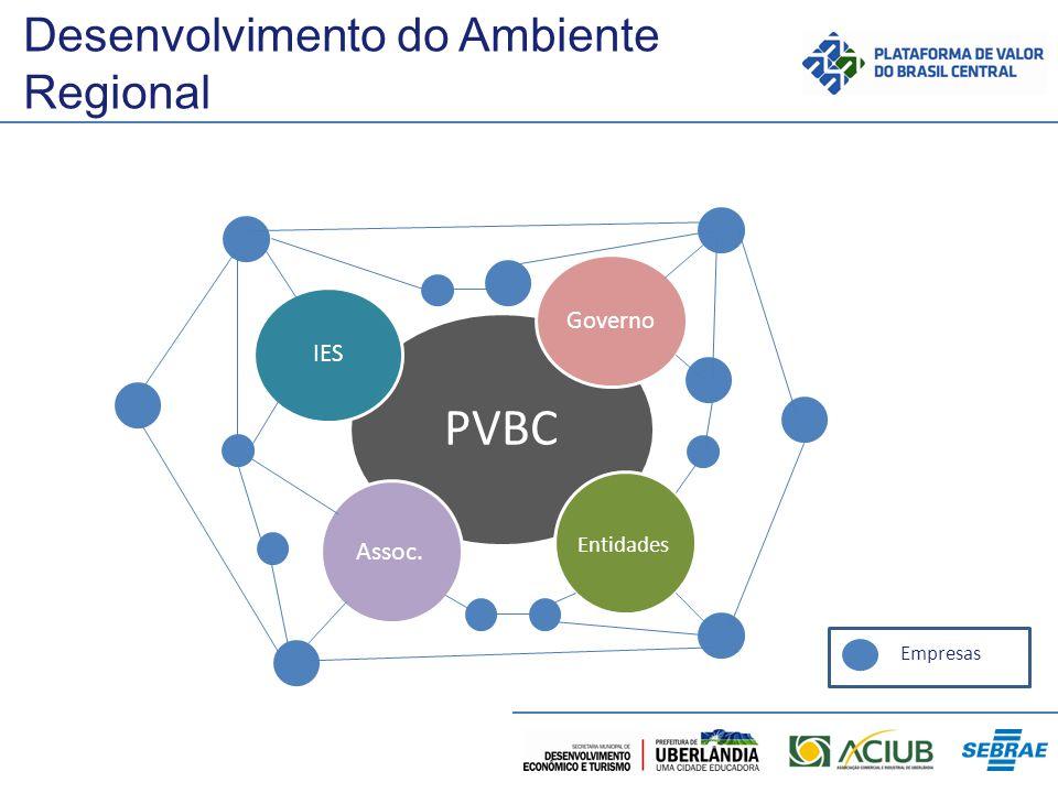 Desenvolvimento do Ambiente Regional