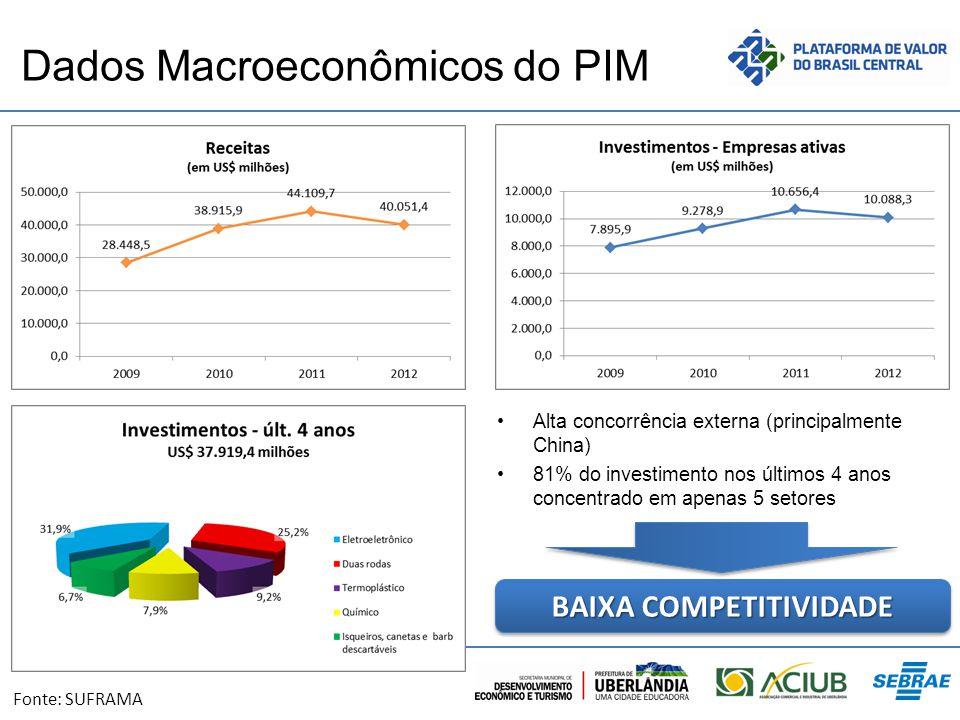 Dados Macroeconômicos do PIM