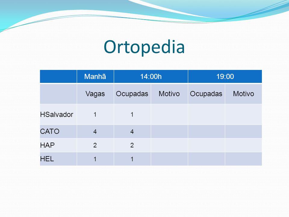 Ortopedia Manhã 14:00h 19:00 Vagas Ocupadas Motivo HSalvador CATO HAP
