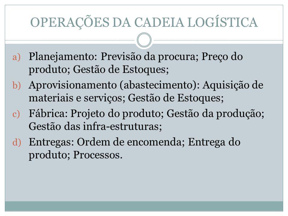 OPERAÇÕES DA CADEIA LOGÍSTICA